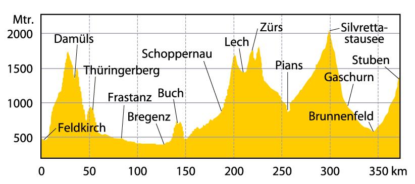 Vorarlberg Profil