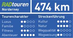 Ruhrgebiet-Norderney-Reise-Bewertung